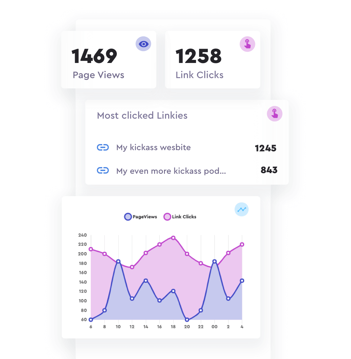Example of a biolink analytics page